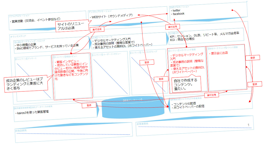 オウンドメディア開発シート