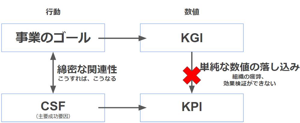 KGI・CSF・KPIの関係性