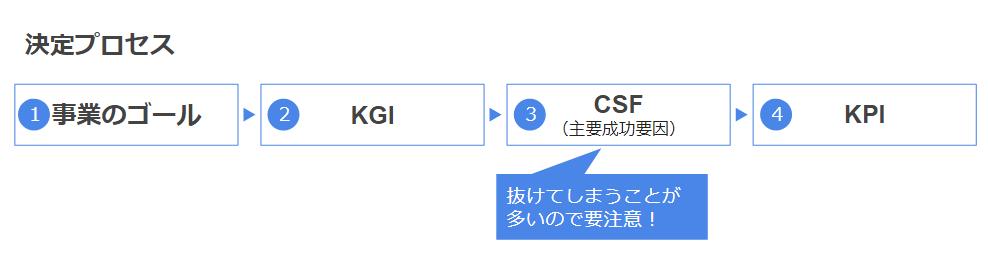 KGI・KPI決定プロセス