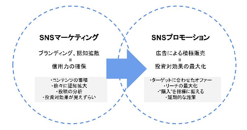 SNSマーケティングとプロモーション